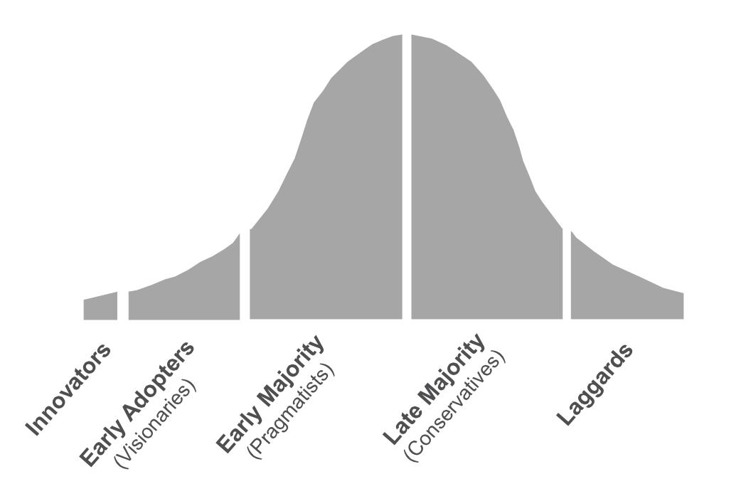 adoption-graph